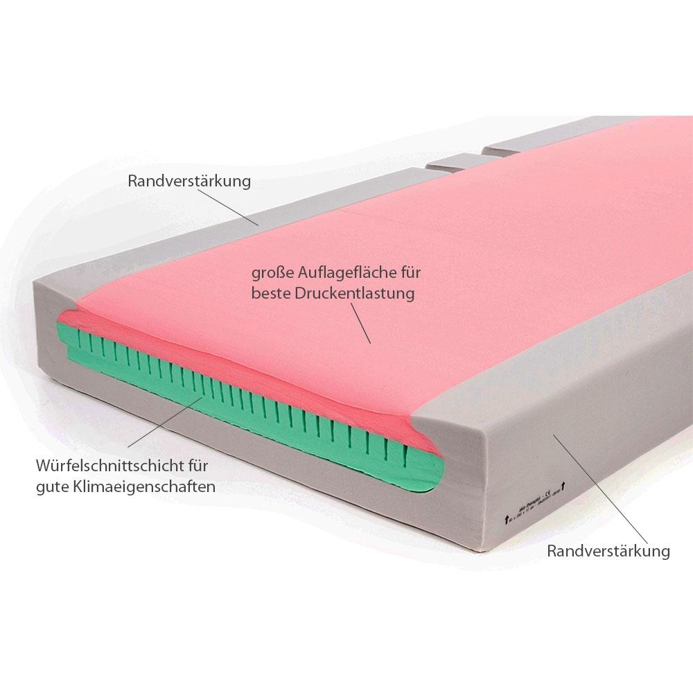 AKS Antidekubitusmatratze Theraplot mit dreischichtigem Aufbau